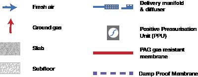 key to CAB diagram